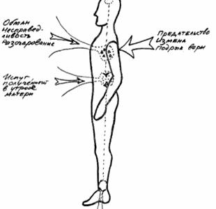 Соматопсихология: метод работы с опорой на ощущения